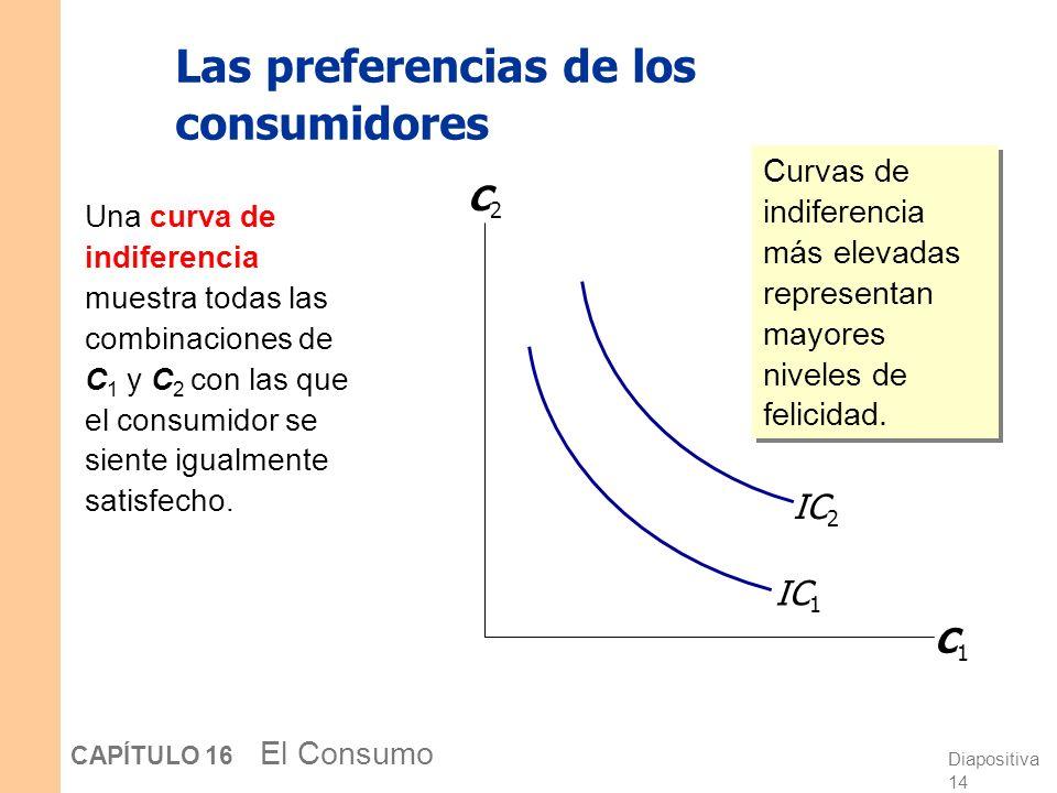 Diapositiva 13 CAPÍTULO 16 El Consumo La restricción presupuestaria intertemporal La pendiente de la recta presupuestaria es igual a -(1+r ) C1C1 C2C2