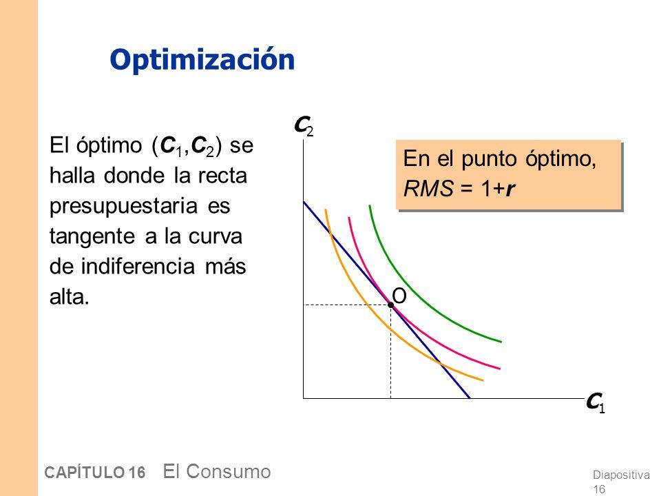 Diapositiva 15 CAPÍTULO 16 El Consumo Las preferencias de los consumidores La relación marginal de sustitución (RMS): es la cantidad de C 2 que el con