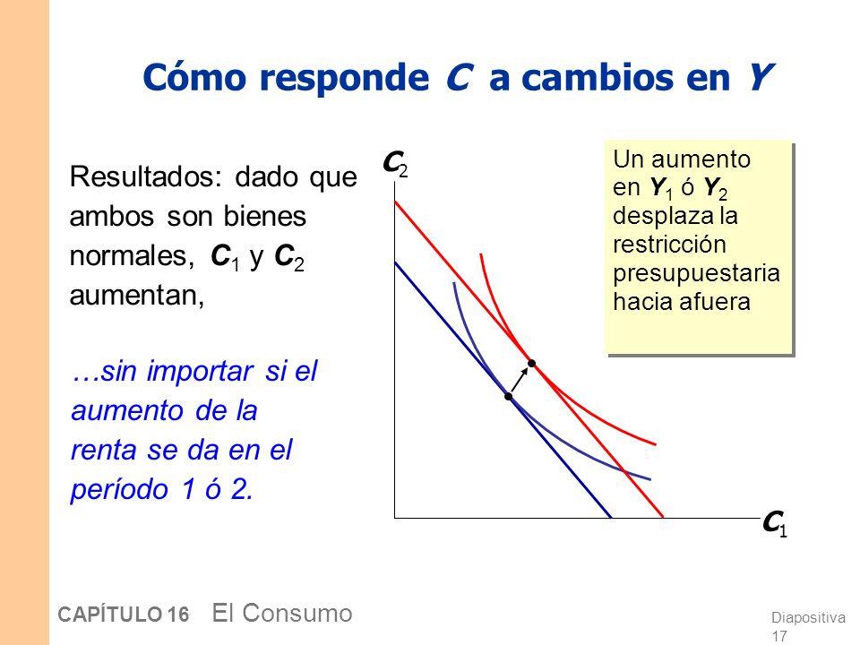 Diapositiva 16 CAPÍTULO 16 El Consumo Optimización El óptimo (C 1,C 2 ) se halla donde la recta presupuestaria es tangente a la curva de indiferencia