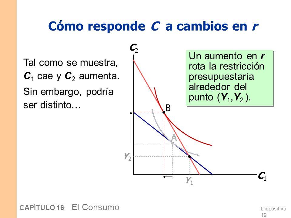Diapositiva 18 CAPÍTULO 16 El Consumo Keynes y Fisher Keynes: El consumo actual depende sólo de la renta actual. Fisher: El consumo actual depende sól