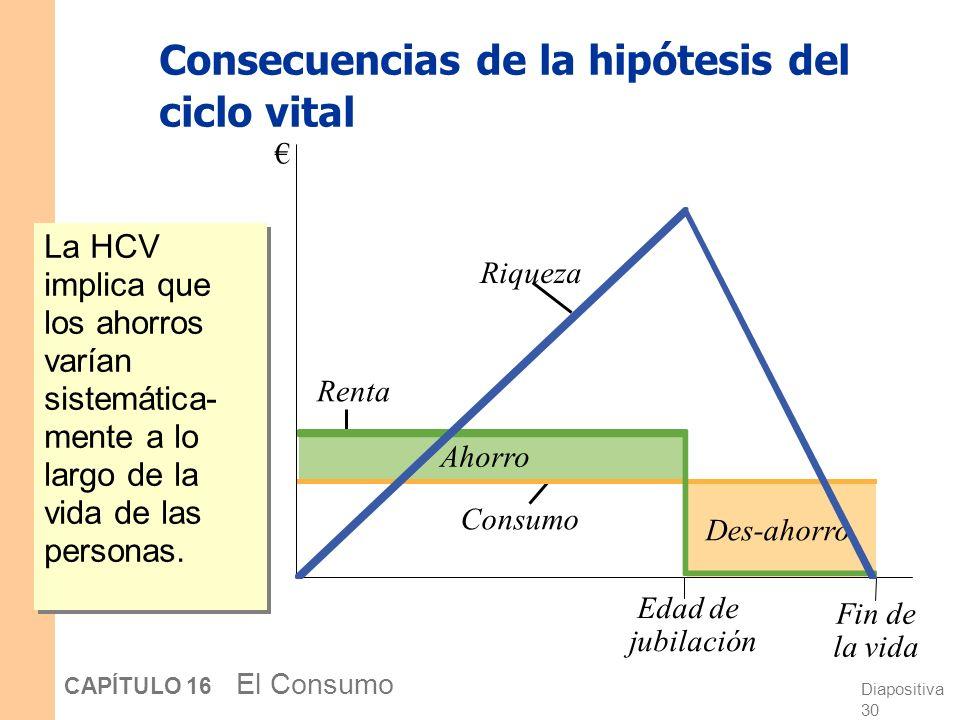 Diapositiva 29 CAPÍTULO 16 El Consumo Consecuencias de la hipótesis del ciclo vital La HCV puede resolver el enigma del consumo: La función del consum