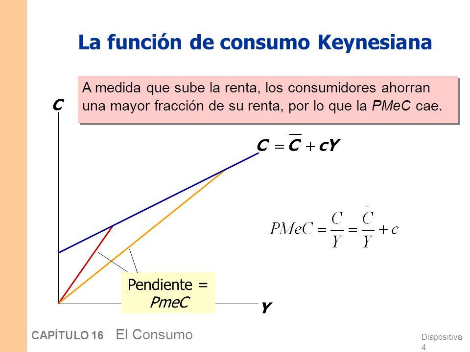 Diapositiva 3 CAPÍTULO 16 El Consumo La función de consumo Keynesiana C Y 1 c c = PMC = pendiente de la función de consumo