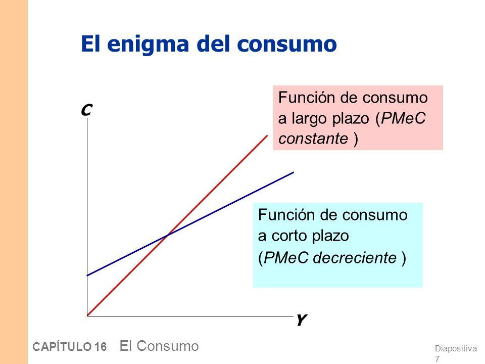 Diapositiva 27 CAPÍTULO 16 El Consumo La hipótesis del ciclo vital El modelo básico: W = Riqueza inicial Y = Renta anual hasta la jubilación (se supone constante) R = número de años hasta la jubilación T = Duración de la vida, en años Supuestos: Cero tasa de interés real (simplificación) El consumo se mantiene constante de forma óptima