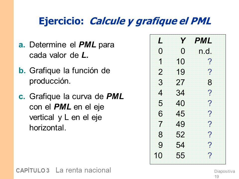 Diapositiva 18 CAPÍTULO 3 La renta nacional Producto marginal del trabajo (PML ) Definición: El producto extra que la empresa puede producir utilizand