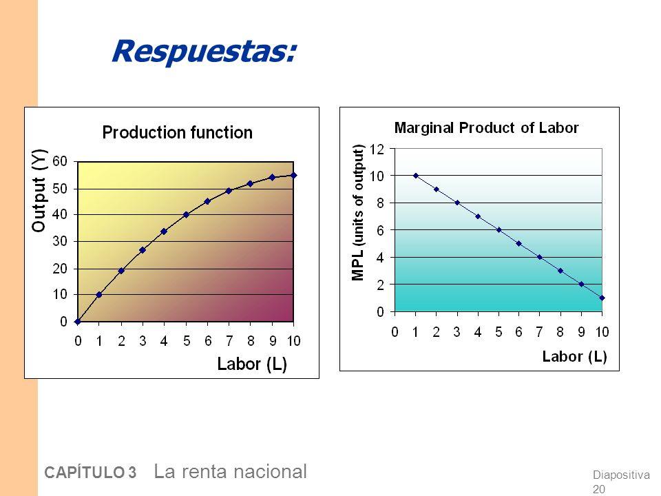 Diapositiva 19 CAPÍTULO 3 La renta nacional Ejercicio: Calcule y grafique el PML a.Determine el PML para cada valor de L. b.Grafique la función de pro
