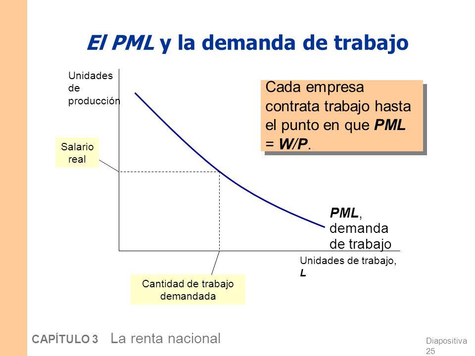 Diapositiva 24 CAPÍTULO 3 La renta nacional Ejercicio (parte 2) Suponga W/P = 6. d. Si L = 3, ¿debe la empresa contratar más o menos trabajo? ¿por qué