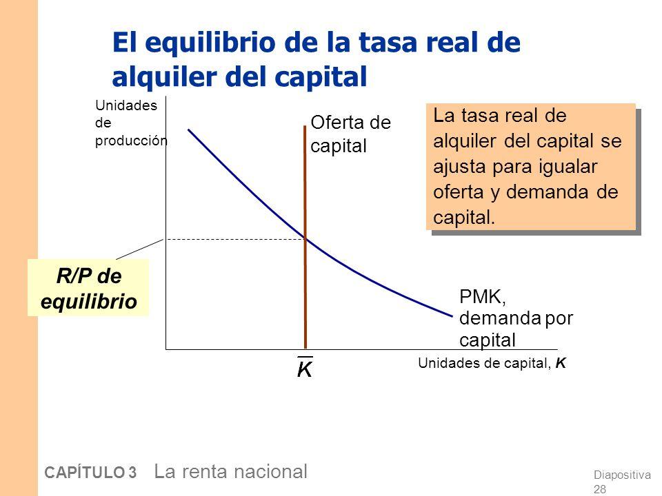 Diapositiva 27 CAPÍTULO 3 La renta nacional Determinando la tasa de alquiler del capital Hemos visto que PML = W/P. La misma lógica muestra que PMK =