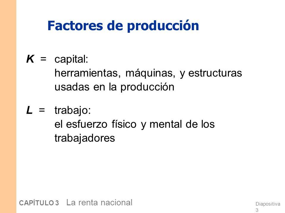 Diapositiva 3 CAPÍTULO 3 La renta nacional Factores de producción K = capital: herramientas, máquinas, y estructuras usadas en la producción L = trabajo: el esfuerzo físico y mental de los trabajadores