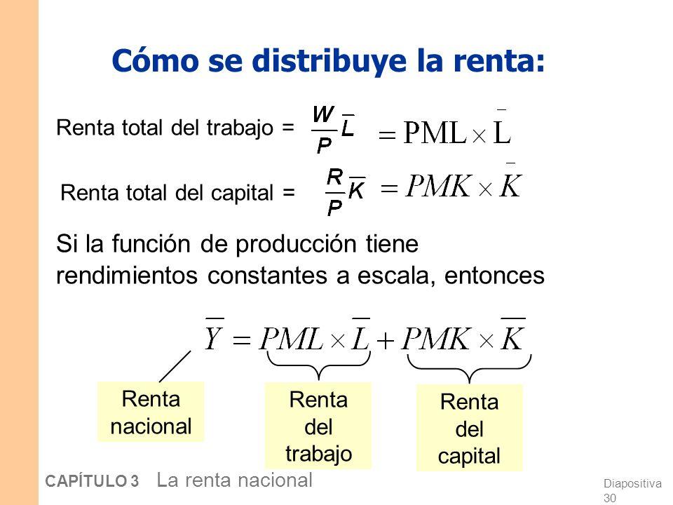 Diapositiva 29 CAPÍTULO 3 La renta nacional La teoría neoclásica de la distribución Establece que cada factor de producción está pagado en función de