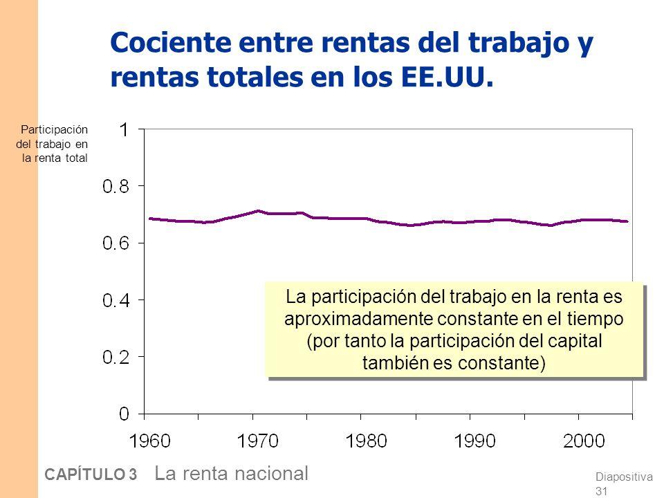 Diapositiva 30 CAPÍTULO 3 La renta nacional Cómo se distribuye la renta: Renta total del trabajo = Si la función de producción tiene rendimientos cons