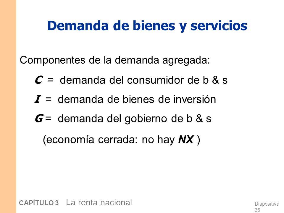 Diapositiva 34 CAPÍTULO 3 La renta nacional Lineamientos del modelo Economía cerrada, los mercados se vacían Lado de la oferta Mercado de factores (of