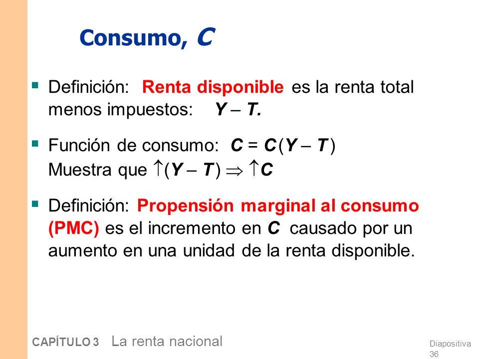 Diapositiva 35 CAPÍTULO 3 La renta nacional Demanda de bienes y servicios Componentes de la demanda agregada: C = demanda del consumidor de b & s I =