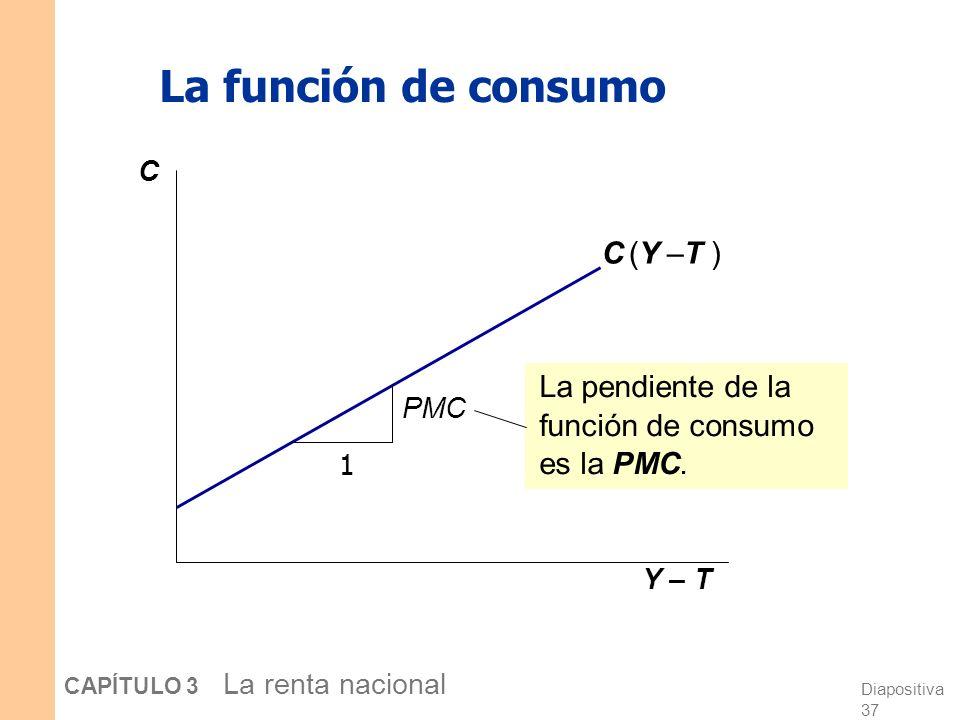Diapositiva 36 CAPÍTULO 3 La renta nacional Consumo, C Definición: Renta disponible es la renta total menos impuestos: Y – T. Función de consumo: C =