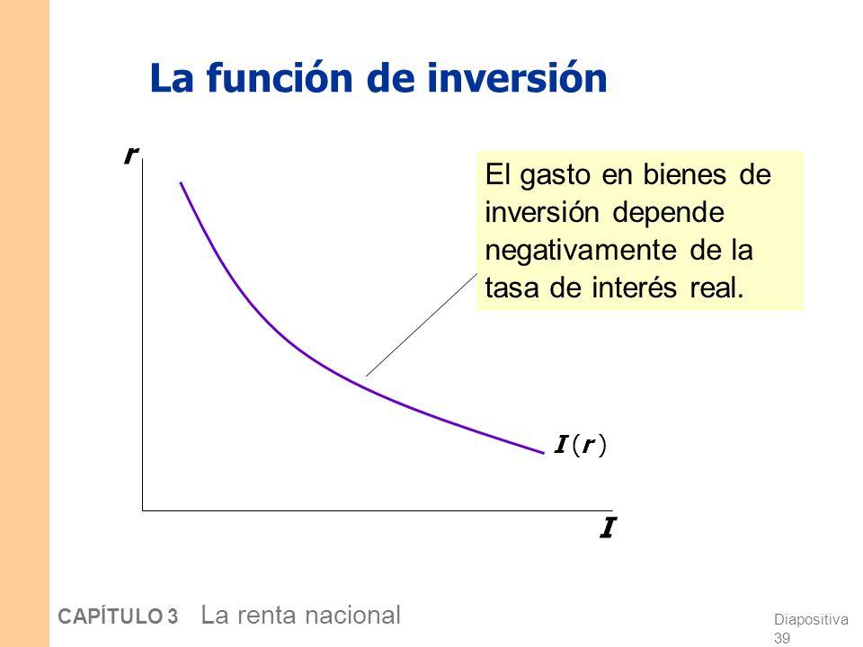 Diapositiva 38 CAPÍTULO 3 La renta nacional Inversión, I La función de inversión es I = I ( r ), donde r denota la tasa de interés real, la tasa de in