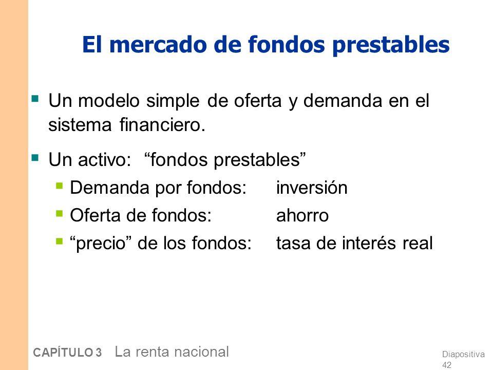 Diapositiva 41 CAPÍTULO 3 La renta nacional El mercado de bienes y servicios Demanda agregada: Oferta Agregada: Equilibrio: La tasa de interés real se