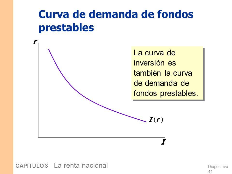Diapositiva 43 CAPÍTULO 3 La renta nacional Demanda por fondos: la inversión La demanda por fondos prestables… Proviene de la inversión: Las empresas