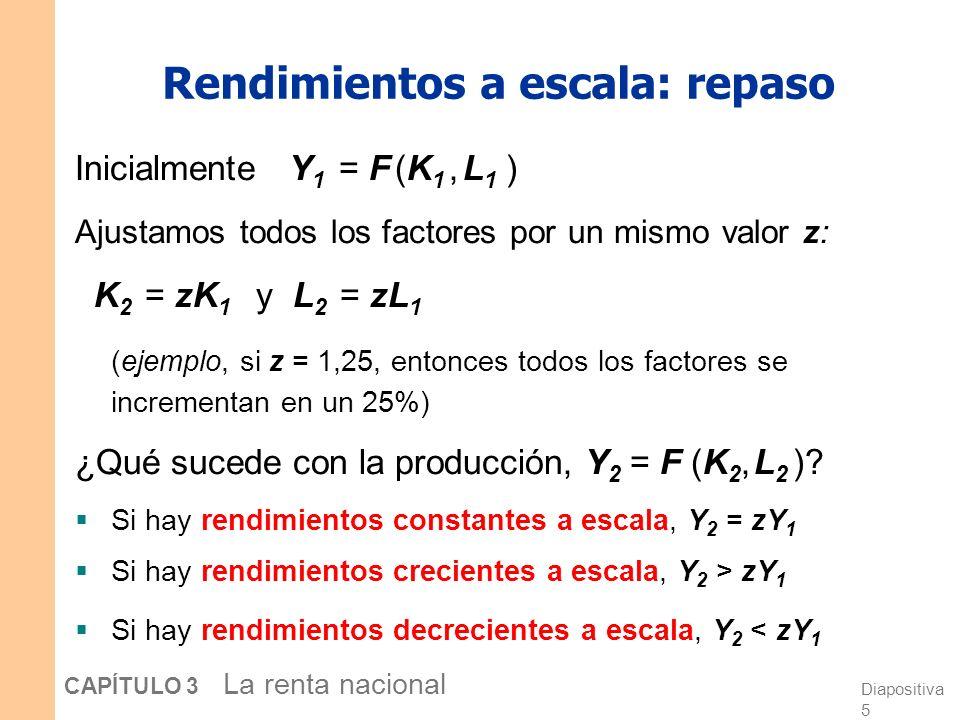 Diapositiva 5 CAPÍTULO 3 La renta nacional Rendimientos a escala: repaso Inicialmente Y 1 = F (K 1, L 1 ) Ajustamos todos los factores por un mismo valor z: K 2 = zK 1 y L 2 = zL 1 (ejemplo, si z = 1,25, entonces todos los factores se incrementan en un 25%) ¿Qué sucede con la producción, Y 2 = F (K 2, L 2 ).