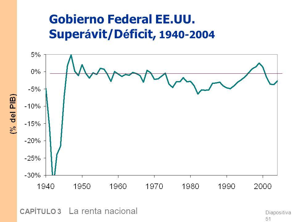 Diapositiva 50 CAPÍTULO 3 La renta nacional El superávit y el déficit presupuestario Si T > G, superávit presupuestario = (T – G ) = ahorro público. S