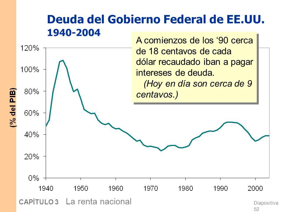 Diapositiva 51 CAPÍTULO 3 La renta nacional Gobierno Federal EE.UU. Super á vit/D é ficit, 1940-2004