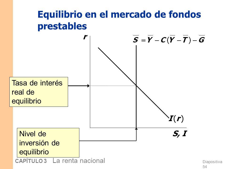 Diapositiva 53 CAPÍTULO 3 La renta nacional Curva de oferta de fondos prestables r S, I El ahorro nacional no depende de r, por lo que la curva de ofe