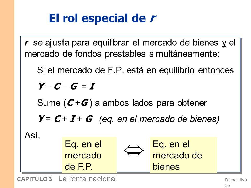 Diapositiva 54 CAPÍTULO 3 La renta nacional Equilibrio en el mercado de fondos prestables r S, I I (r )I (r ) Tasa de interés real de equilibrio Nivel