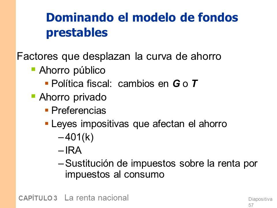 Diapositiva 56 CAPÍTULO 3 La renta nacional Dominando los modelos Para manejar un modelo, asegúrese de saber: 1.Cuáles de sus variables son endógenas