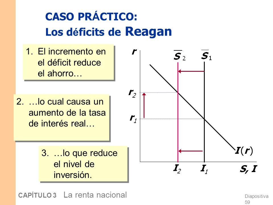 Diapositiva 58 CAPÍTULO 3 La renta nacional CASO PRÁCTICO: Los déficits de Reagan La políticas de Reagan a comienzos de los 80s: Incrementos en el gas