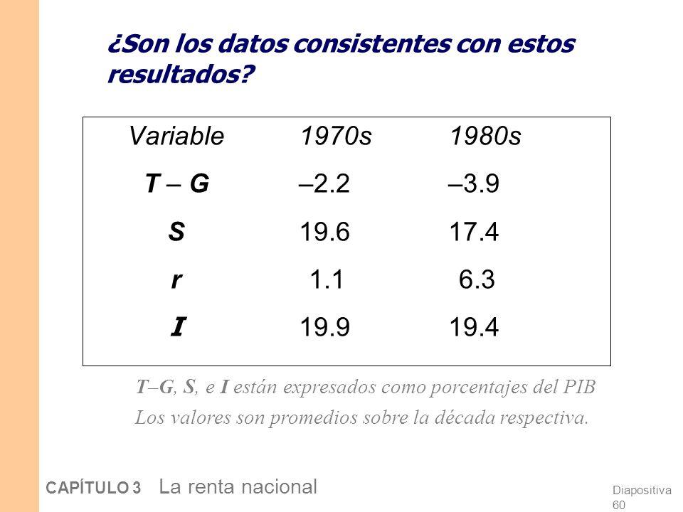 Diapositiva 59 CAPÍTULO 3 La renta nacional CASO PR Á CTICO: Los d é ficits de Reagan r S, I I (r )I (r ) r1r1 I1I1 r2r2 2.…lo cual causa un aumento d