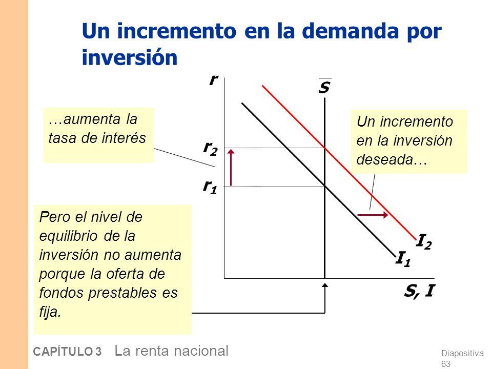 Diapositiva 62 CAPÍTULO 3 La renta nacional Dominando el modelo de fondos prestables, continuación Factores que desplazan la curva de inversión Alguna