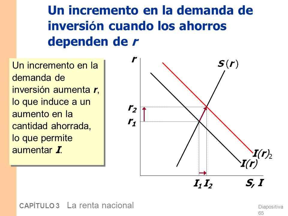 Diapositiva 64 CAPÍTULO 3 La renta nacional Los ahorros y la tasa de interés ¿Por qué pueden los ahorros depender de r ? ¿Cómo diferirían los resultad