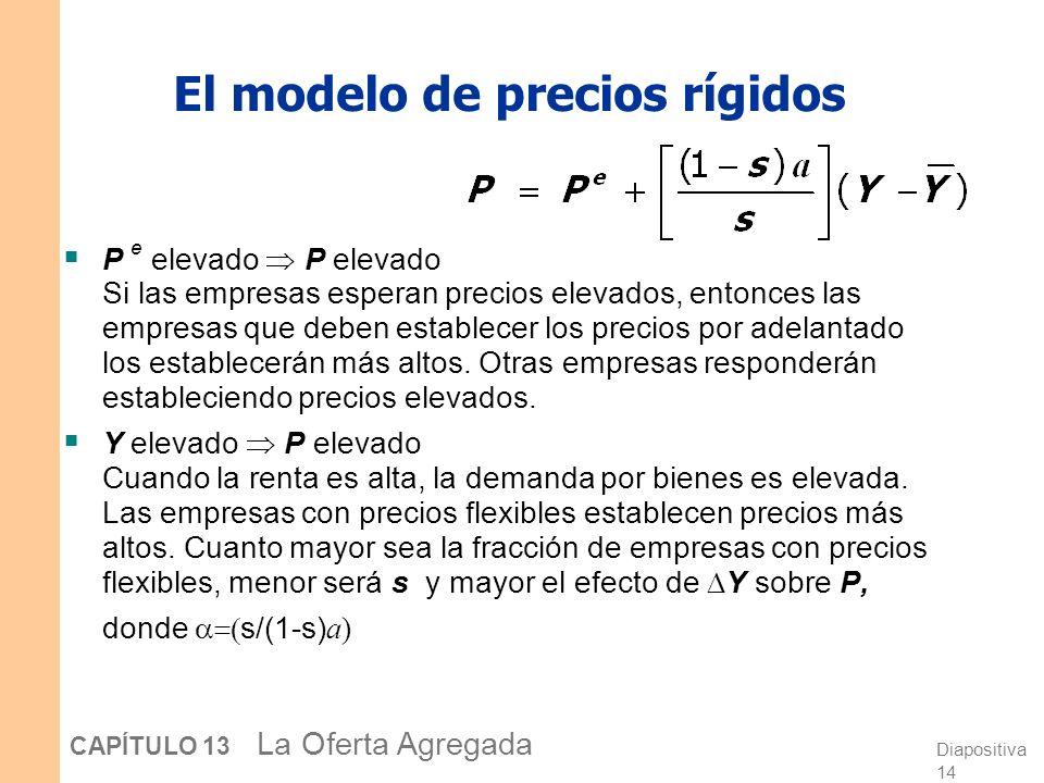 Diapositiva 14 CAPÍTULO 13 La Oferta Agregada El modelo de precios rígidos P e elevado P elevado Si las empresas esperan precios elevados, entonces las empresas que deben establecer los precios por adelantado los establecerán más altos.
