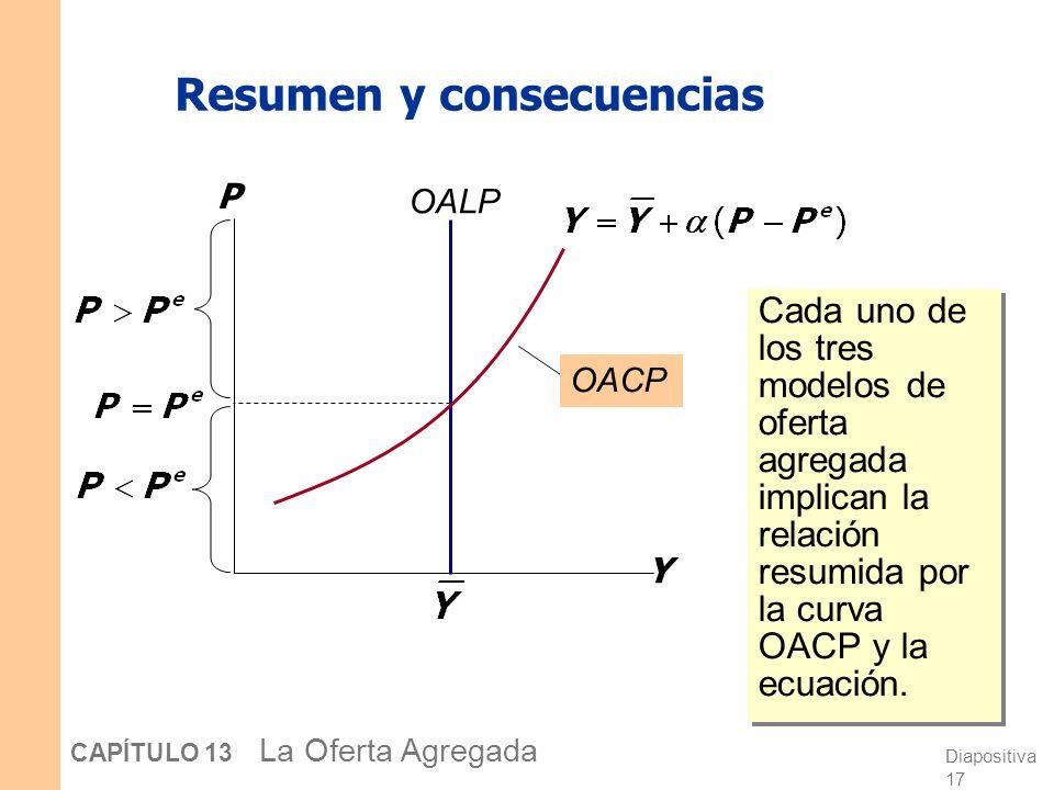 Diapositiva 17 CAPÍTULO 13 La Oferta Agregada Resumen y consecuencias Cada uno de los tres modelos de oferta agregada implican la relación resumida por la curva OACP y la ecuación.