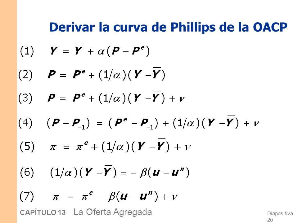 Diapositiva 20 CAPÍTULO 13 La Oferta Agregada Derivar la curva de Phillips de la OACP