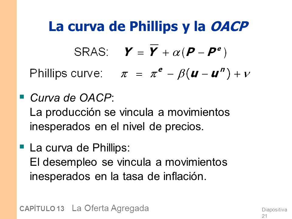 Diapositiva 21 CAPÍTULO 13 La Oferta Agregada La curva de Phillips y la OACP Curva de OACP: La producción se vincula a movimientos inesperados en el nivel de precios.