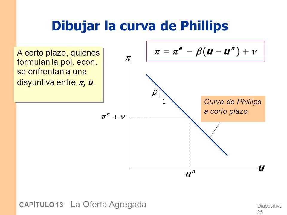 Diapositiva 25 CAPÍTULO 13 La Oferta Agregada Dibujar la curva de Phillips A corto plazo, quienes formulan la pol.