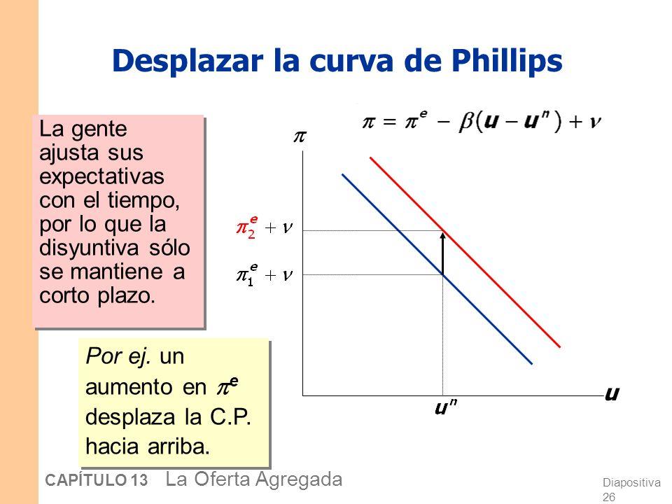 Diapositiva 26 CAPÍTULO 13 La Oferta Agregada Desplazar la curva de Phillips La gente ajusta sus expectativas con el tiempo, por lo que la disyuntiva sólo se mantiene a corto plazo.
