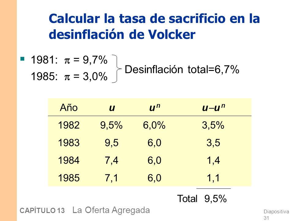 Diapositiva 31 CAPÍTULO 13 La Oferta Agregada Calcular la tasa de sacrificio en la desinflación de Volcker 1981: = 9,7% 1985: = 3,0% Añouu nu n u u n 19829,5%6,0%3,5% 19839,56,03,5 19847,46,01,4 19857,16,01,1 Total 9,5% Desinflación total=6,7%