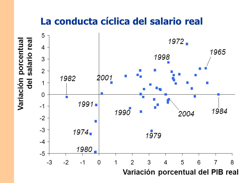 La conducta cíclica del salario real Variación porcentual del salario real Variación porcentual del PIB real -5 -4 -3 -2 0 1 2 3 4 5 -3-2012345678 1974 1979 1991 1972 2004 2001 1998 1965 1984 1980 1982 1990
