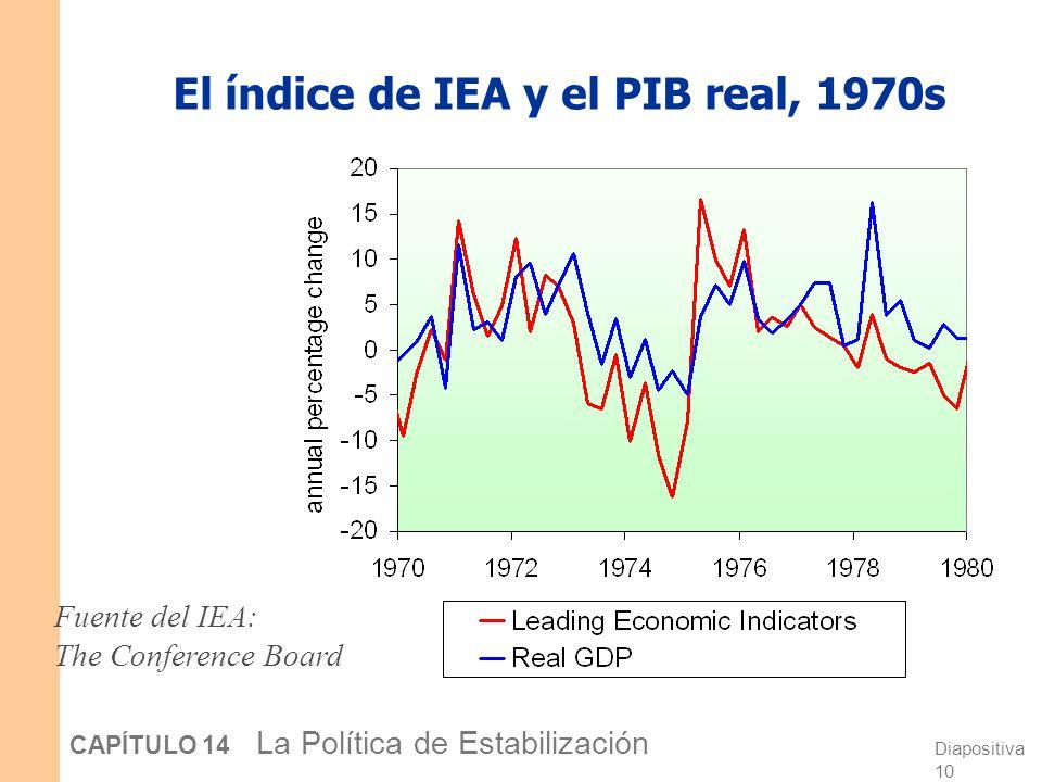 Diapositiva 9 CAPÍTULO 14 La Política de Estabilización El índice de IEA y el PIB real, 1960s Fuente del IEA: The Conference Board El índice de Indica