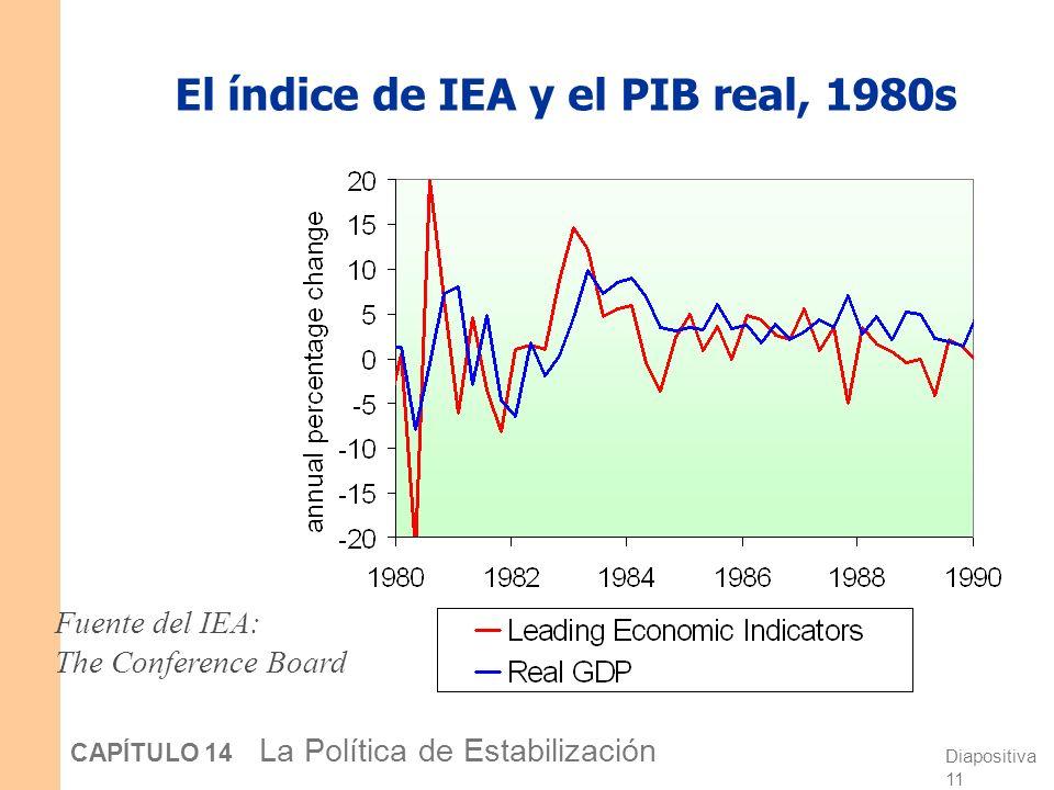 Diapositiva 10 CAPÍTULO 14 La Política de Estabilización El índice de IEA y el PIB real, 1970s Fuente del IEA: The Conference Board