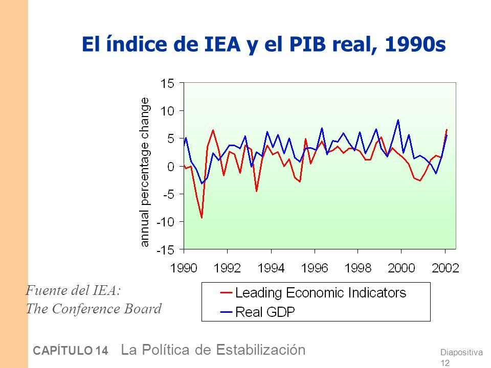 Diapositiva 11 CAPÍTULO 14 La Política de Estabilización El índice de IEA y el PIB real, 1980s Fuente del IEA: The Conference Board