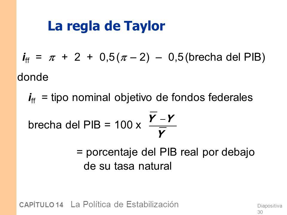 Diapositiva 29 CAPÍTULO 14 La Política de Estabilización Reglas de política monetaria d.La regla de Taylor: Fija el tipo de fondos federales sobre la