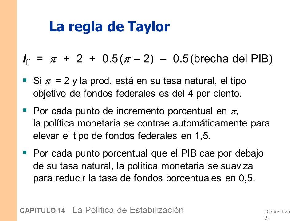 Diapositiva 30 CAPÍTULO 14 La Política de Estabilización La regla de Taylor i ff = + 2 + 0,5 ( – 2) – 0,5 (brecha del PIB) donde i ff = tipo nominal o