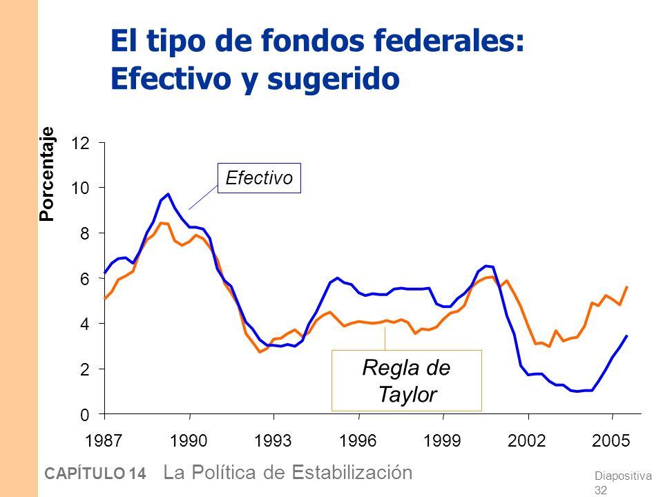 Diapositiva 31 CAPÍTULO 14 La Política de Estabilización La regla de Taylor i ff = + 2 + 0.5 ( – 2) – 0.5 (brecha del PIB) Si = 2 y la prod. está en s