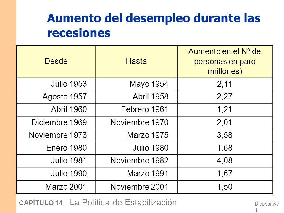 Tasa de crecimiento del PIB real, 1970-2006 -4 -2 0 2 4 6 8 10 19701975198019851990199520002005 Tasa de crecimiento promedio Var. porcentual respecto
