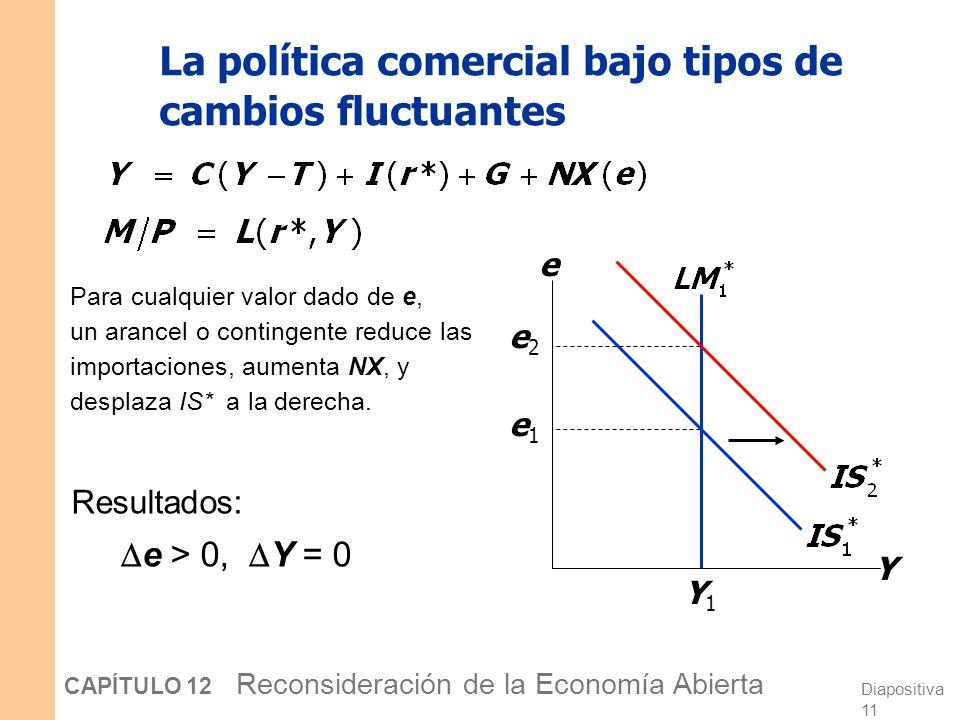Diapositiva 10 CAPÍTULO 12 Reconsideración de la Economía Abierta Lecciones sobre la política monetaria La política monetaria afecta la producción al