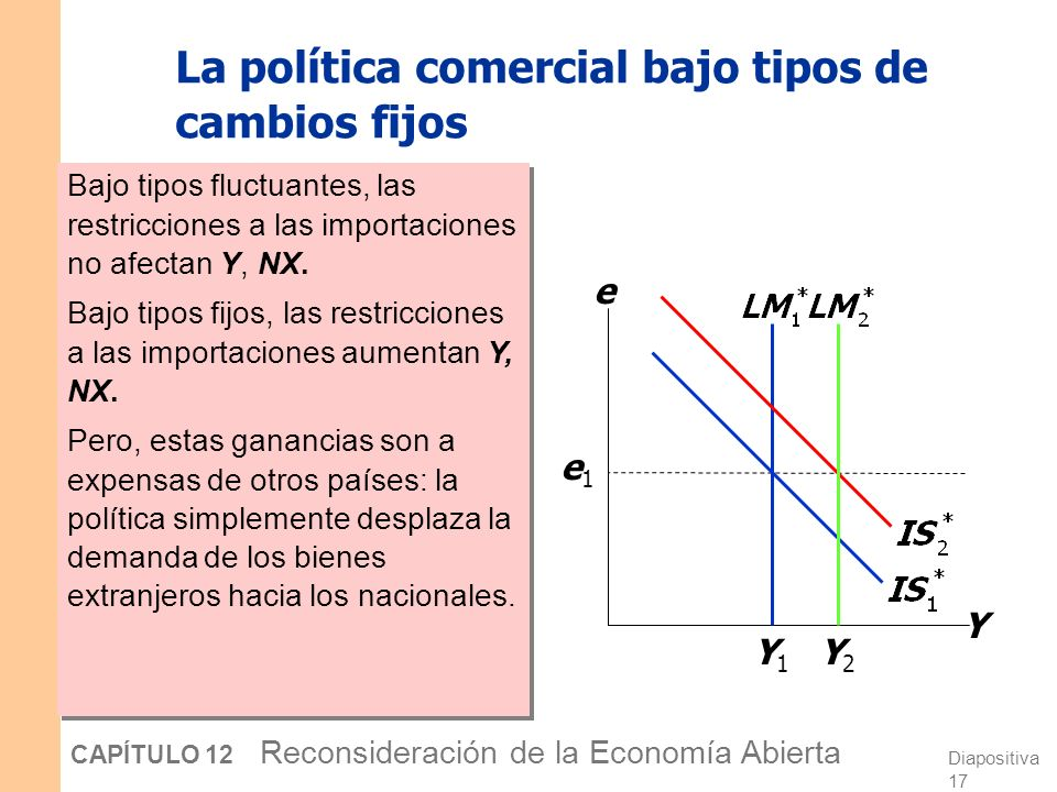 Diapositiva 16 CAPÍTULO 12 Reconsideración de la Economía Abierta La política monetaria bajo tipos de cambio fijos Un aumento en M desplazaría LM* a l