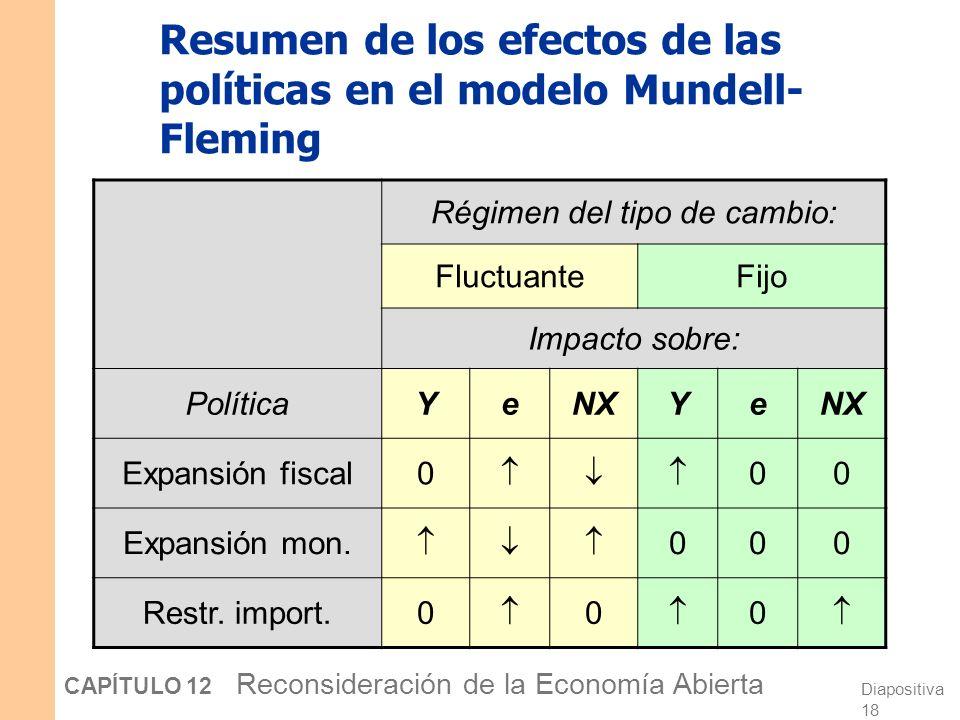Diapositiva 17 CAPÍTULO 12 Reconsideración de la Economía Abierta La política comercial bajo tipos de cambios fijos Y e Y1Y1 e1e1 Una restricción a la