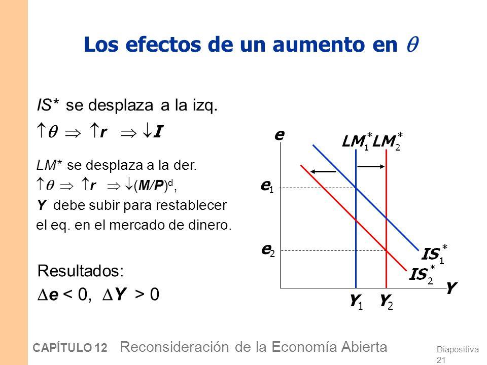 Diapositiva 20 CAPÍTULO 12 Reconsideración de la Economía Abierta Diferenciales en el modelo M-F donde (la letra griega theta) es una prima de riesgo,