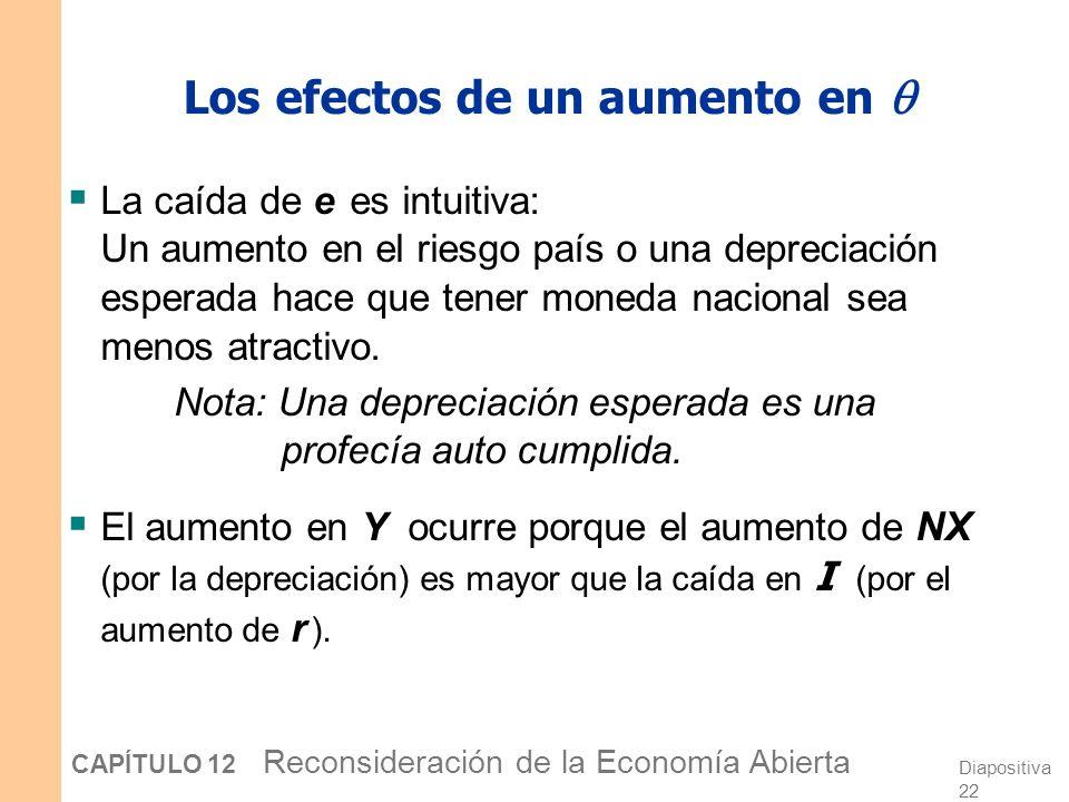 Diapositiva 21 CAPÍTULO 12 Reconsideración de la Economía Abierta Los efectos de un aumento en IS* se desplaza a la izq. r I Y e Y1Y1 e1e1 LM* se desp